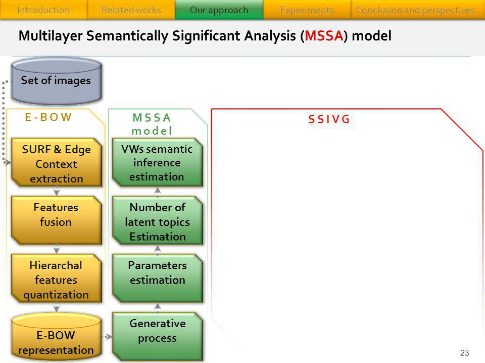 Multilayer Semantically Significant Analysis (MSSA) model