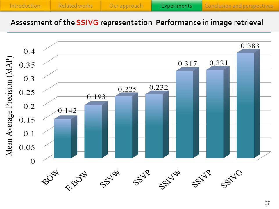 Assessment of the SSIVG representation Performance in image retrieval