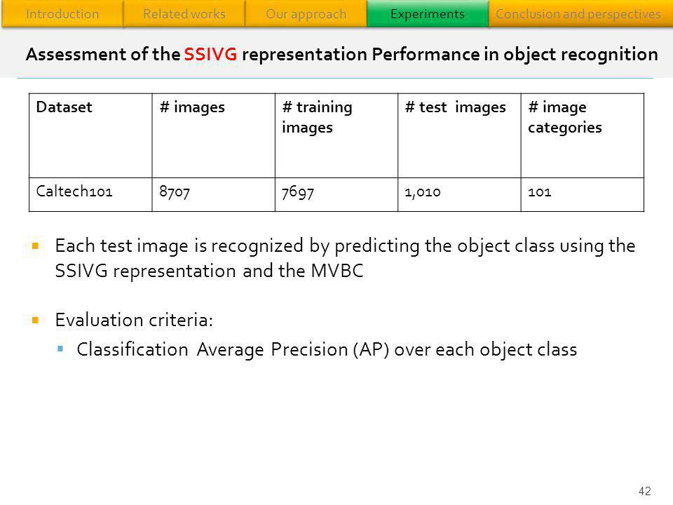 Classification Average Precision (AP) over each object class