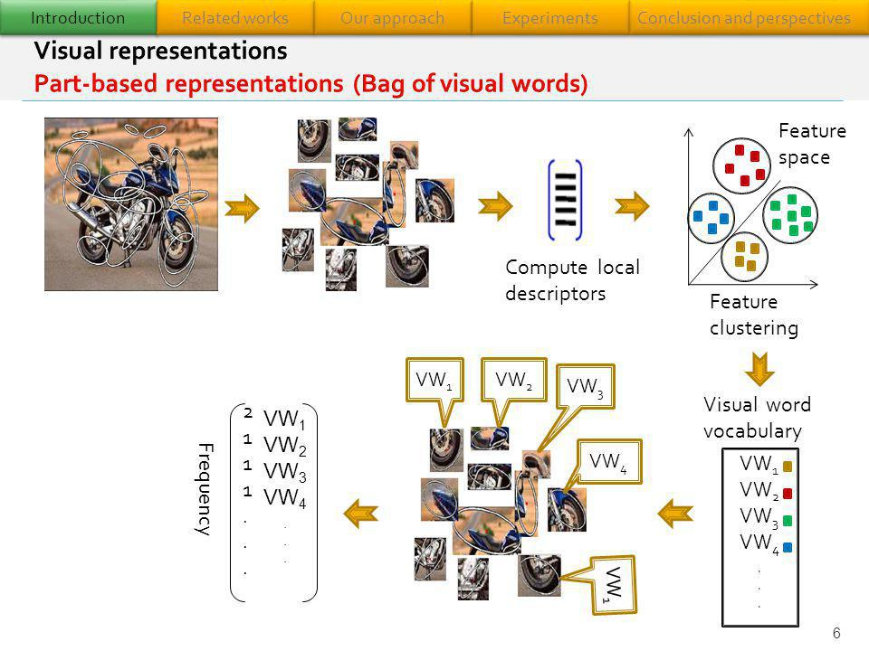 Introduction Related works. Our approach. Experiments. Conclusion and perspectives.