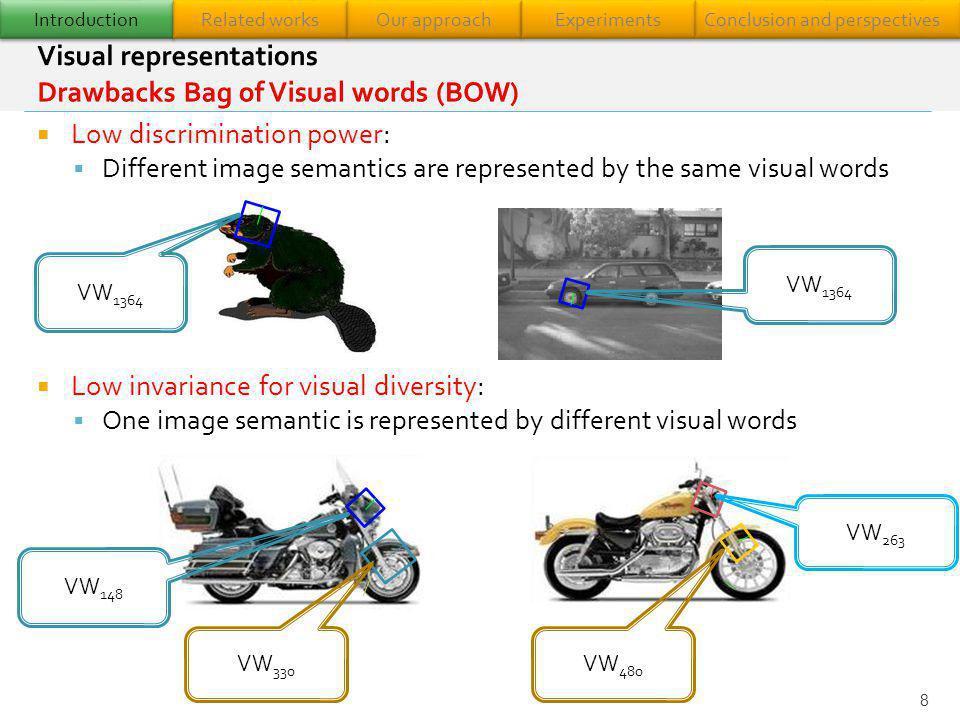 Visual representations Drawbacks Bag of Visual words (BOW)