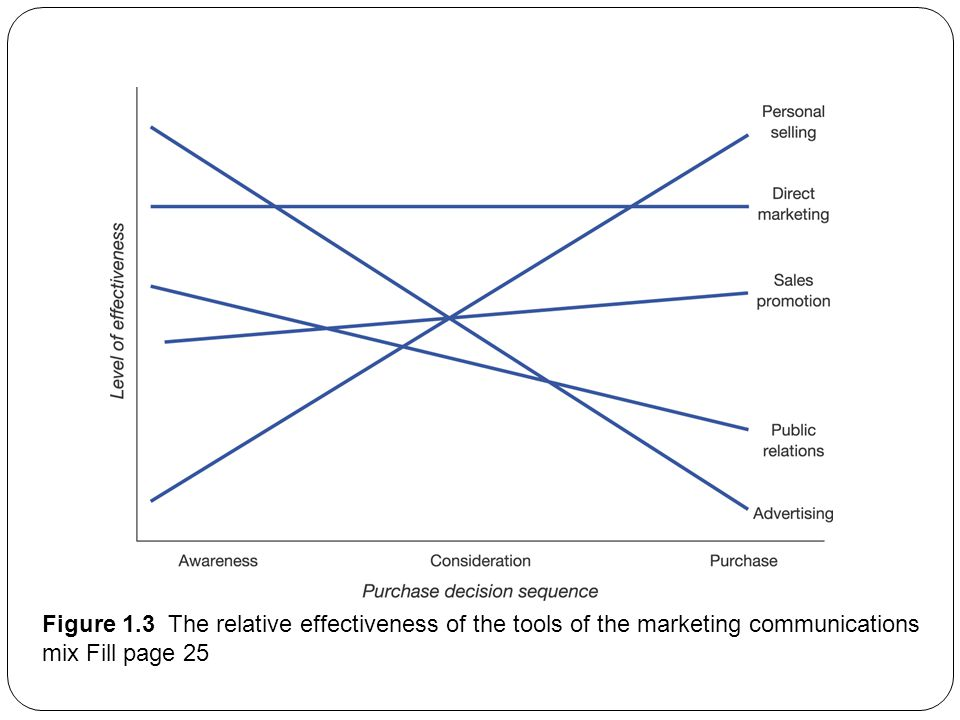 Figure 1.3 The relative effectiveness of the tools of the marketing communications mix Fill page 25
