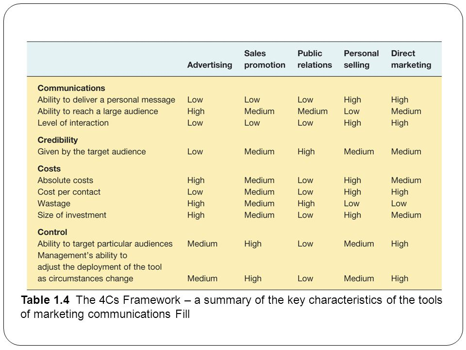Table 1.4 The 4Cs Framework – a summary of the key characteristics of the tools of marketing communications Fill