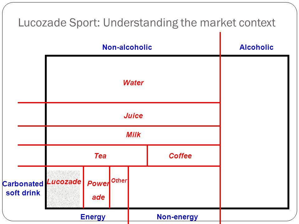 Lucozade Sport: Understanding the market context