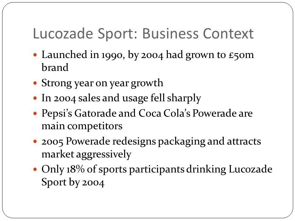 Lucozade Sport: Business Context