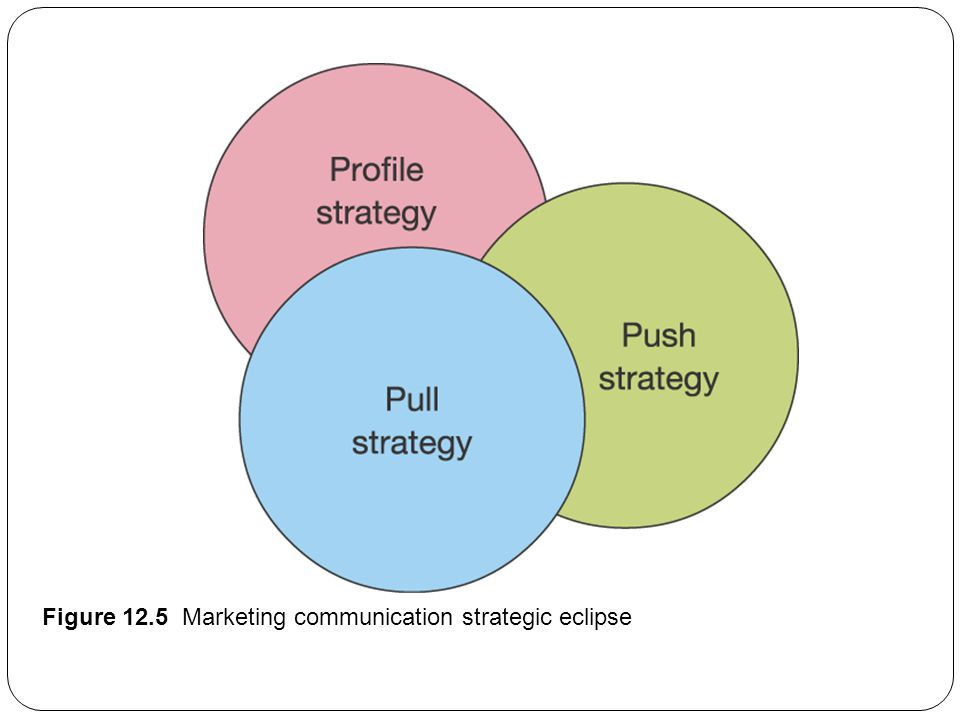 how to create a communication strategy