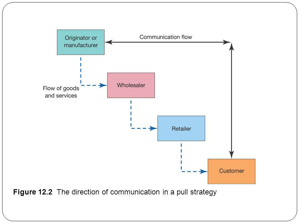 Figure 12.2 The direction of communication in a pull strategy