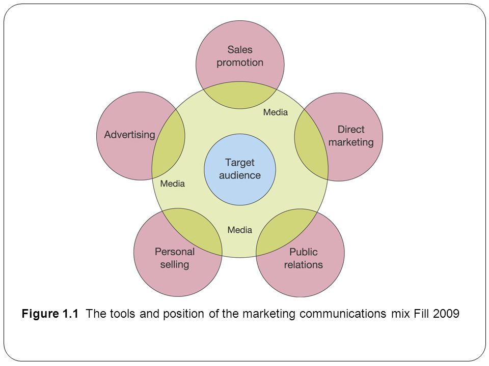 Figure 1.1 The tools and position of the marketing communications mix Fill 2009