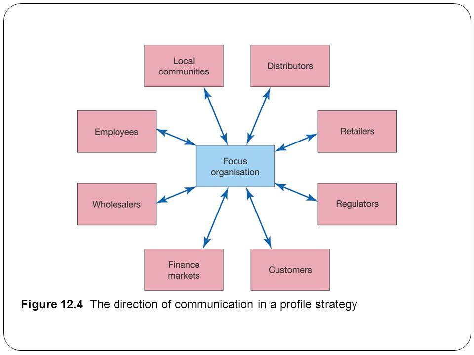 Figure 12.4 The direction of communication in a profile strategy