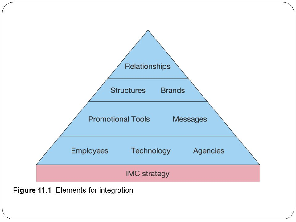 elements of agency relationship