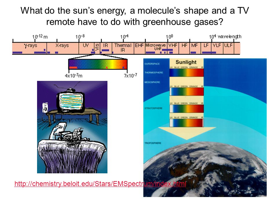 What do the sun's energy, a molecule's shape and a TV remote have to do with greenhouse gases