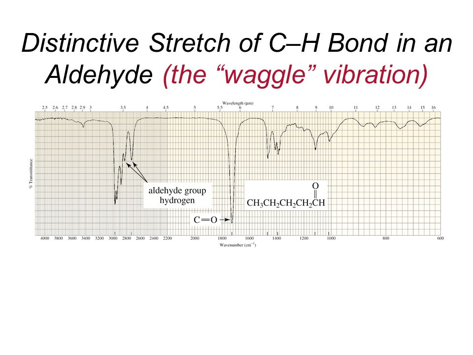 Distinctive Stretch of C–H Bond in an Aldehyde (the waggle vibration)