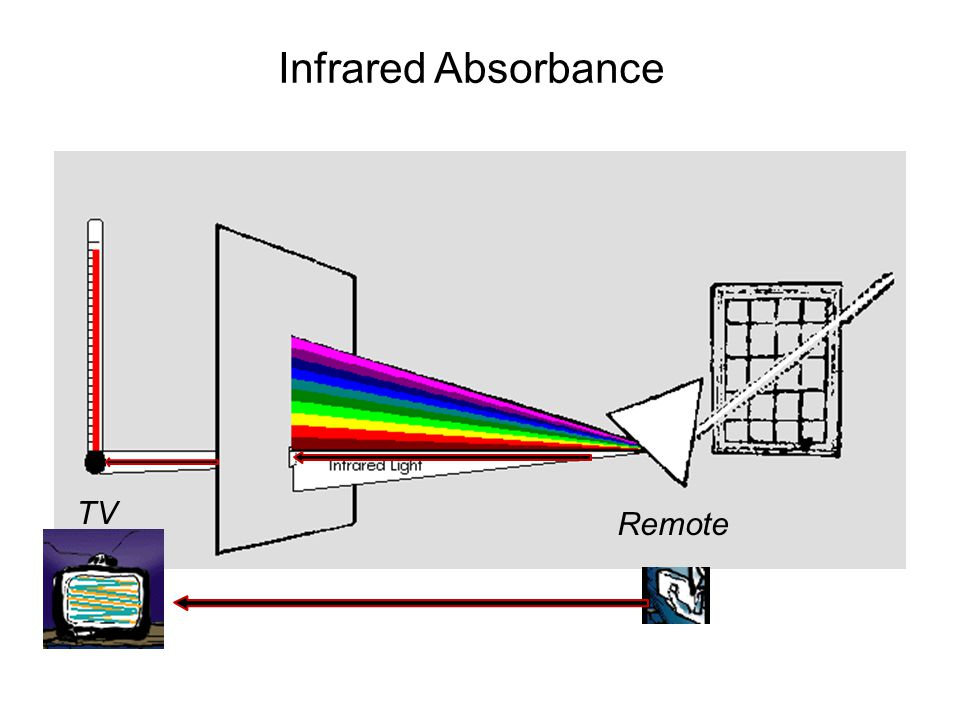 Infrared Absorbance TV Remote