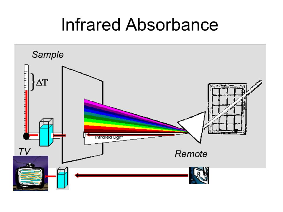 Infrared Absorbance Sample TV Remote