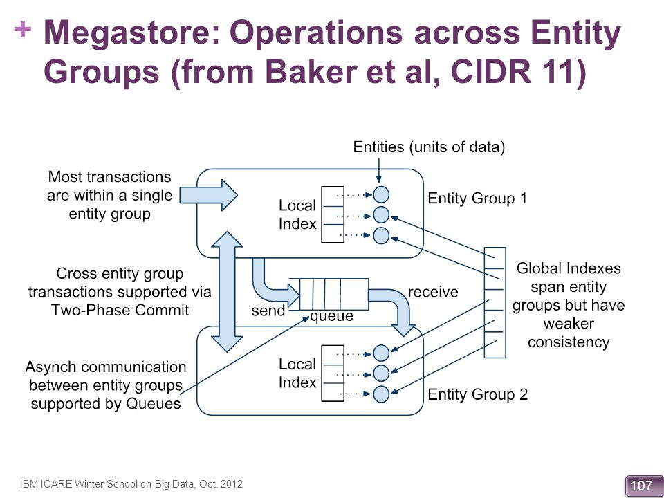 Megastore: Operations across Entity Groups (from Baker et al, CIDR 11)