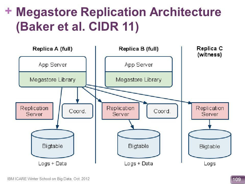 Megastore Replication Architecture (Baker et al. CIDR 11)