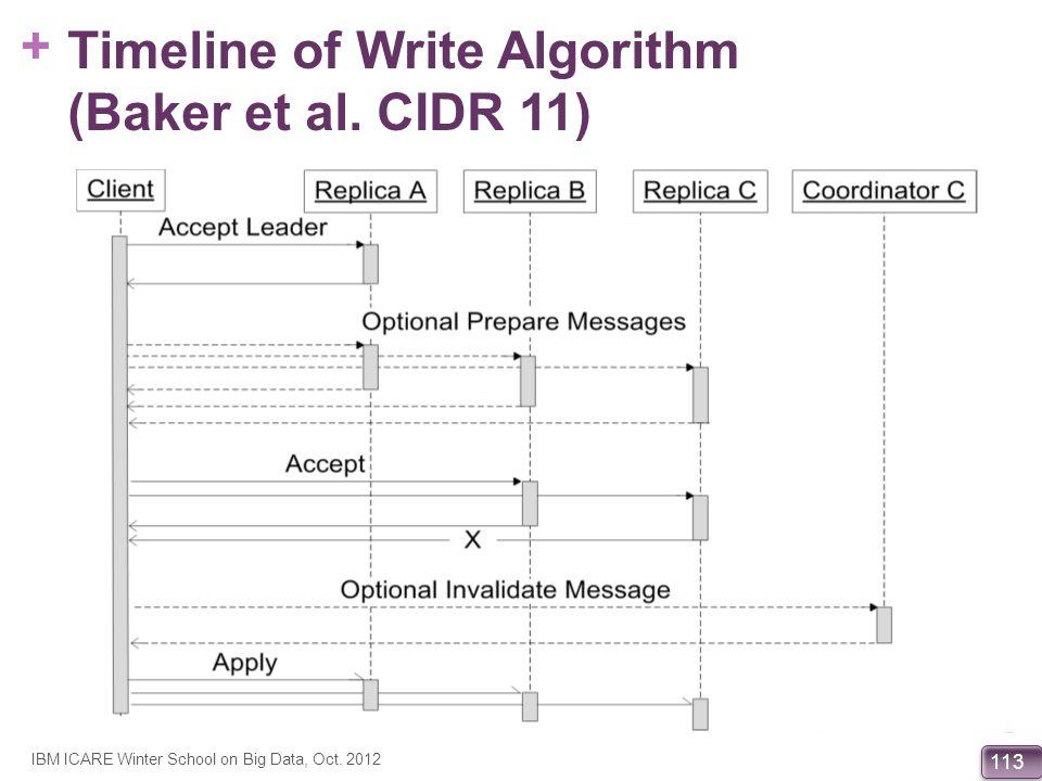 Timeline of Write Algorithm (Baker et al. CIDR 11)