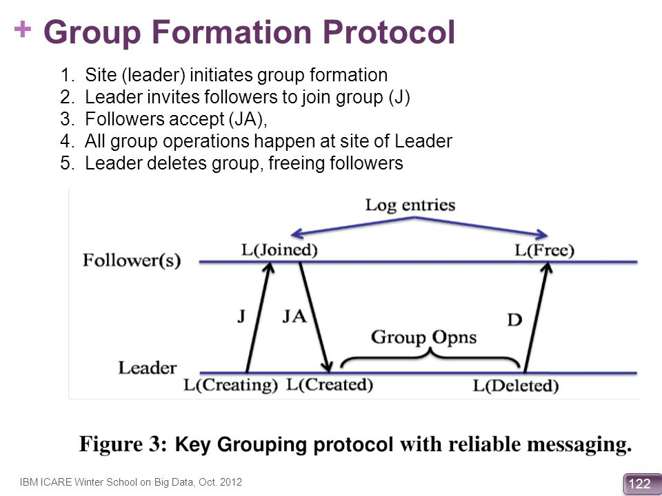 Group Formation Protocol