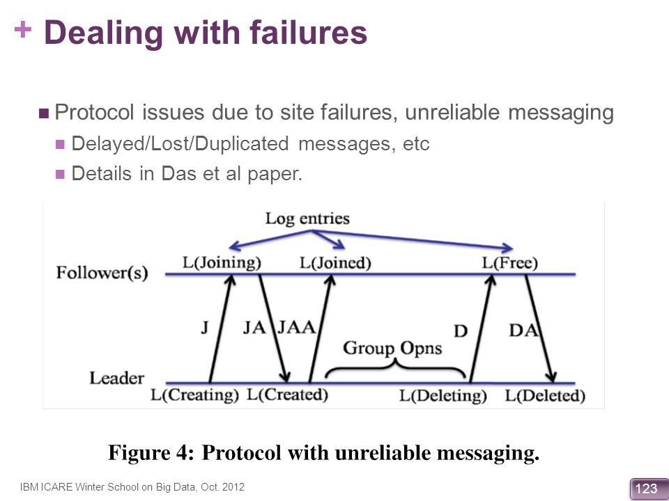 Dealing with failures Protocol issues due to site failures, unreliable messaging. Delayed/Lost/Duplicated messages, etc.