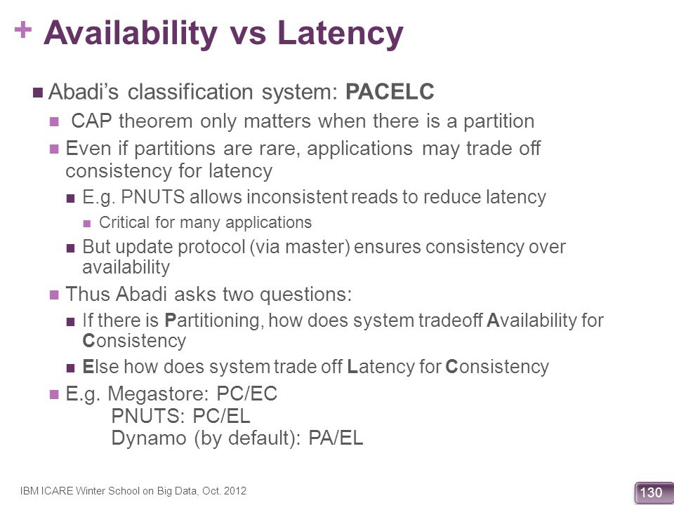 Availability vs Latency