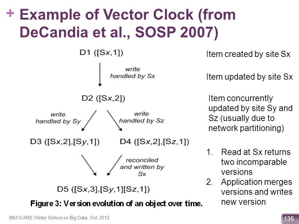 Example of Vector Clock (from DeCandia et al., SOSP 2007)