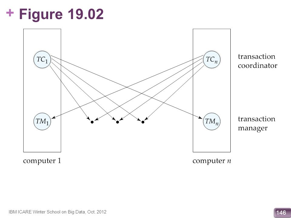 Figure 19.02 IBM ICARE Winter School on Big Data, Oct. 2012