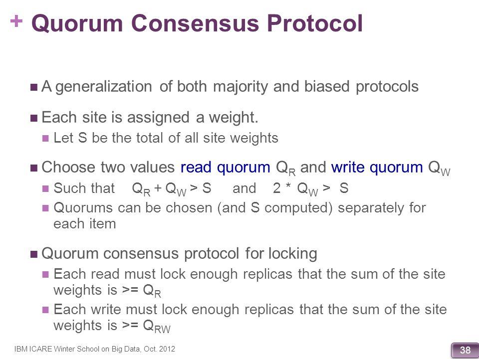 Quorum Consensus Protocol