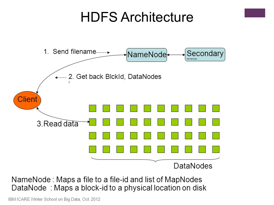 HDFS Architecture NameNode Secondary Client 3.Read data DataNodes