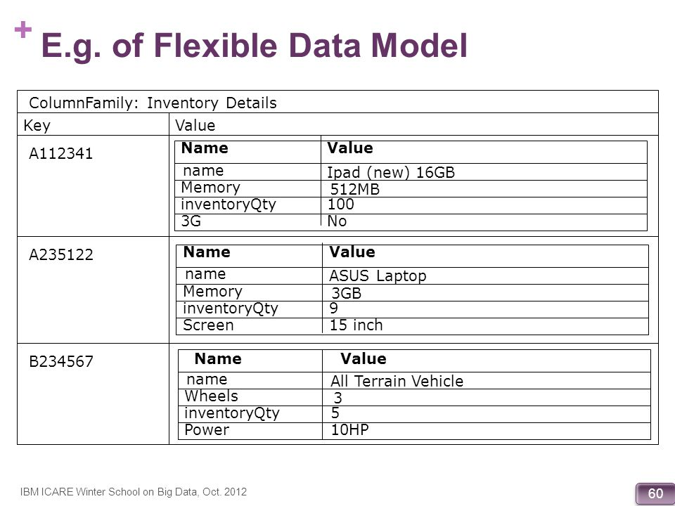 E.g. of Flexible Data Model