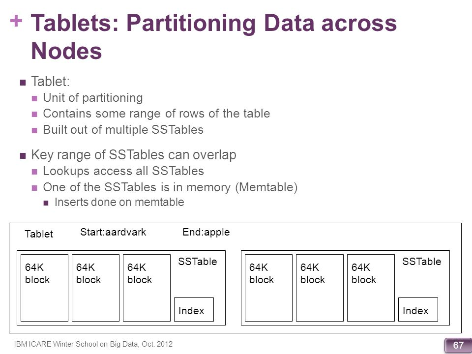 Tablets: Partitioning Data across Nodes