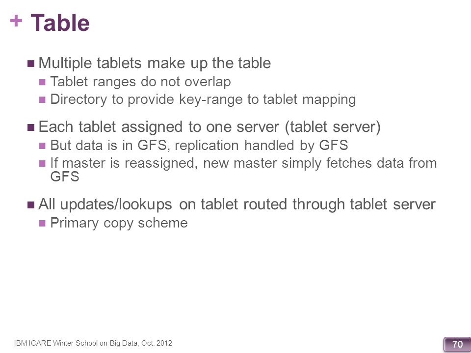 Table Multiple tablets make up the table