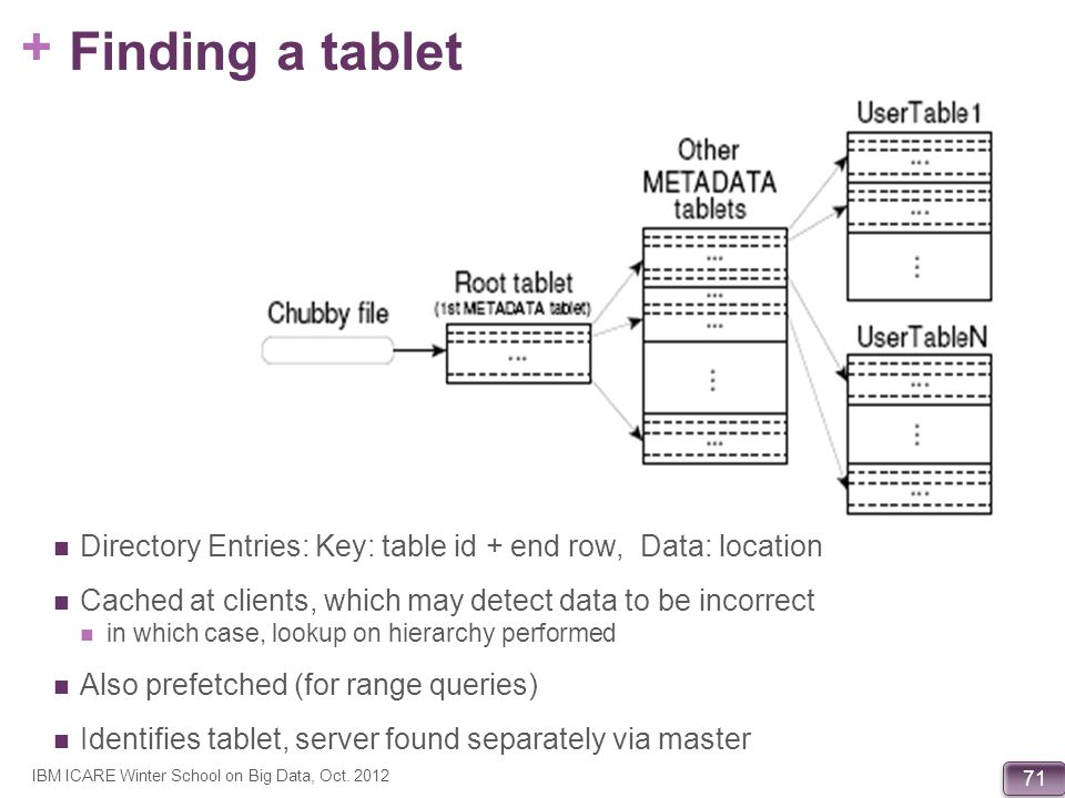 Finding a tablet Directory Entries: Key: table id + end row, Data: location. Cached at clients, which may detect data to be incorrect.