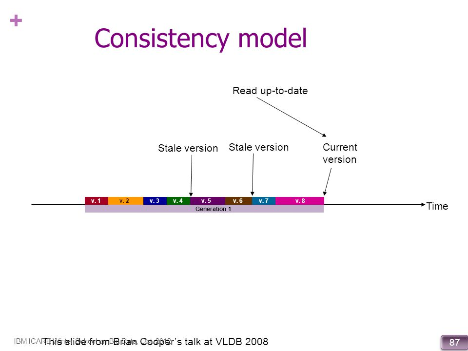 Consistency model Read up-to-date Stale version Stale version