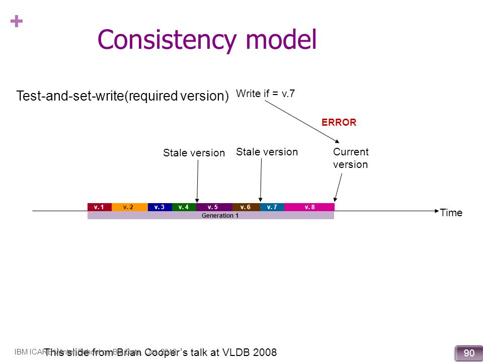 Consistency model Test-and-set-write(required version) Write if = v.7