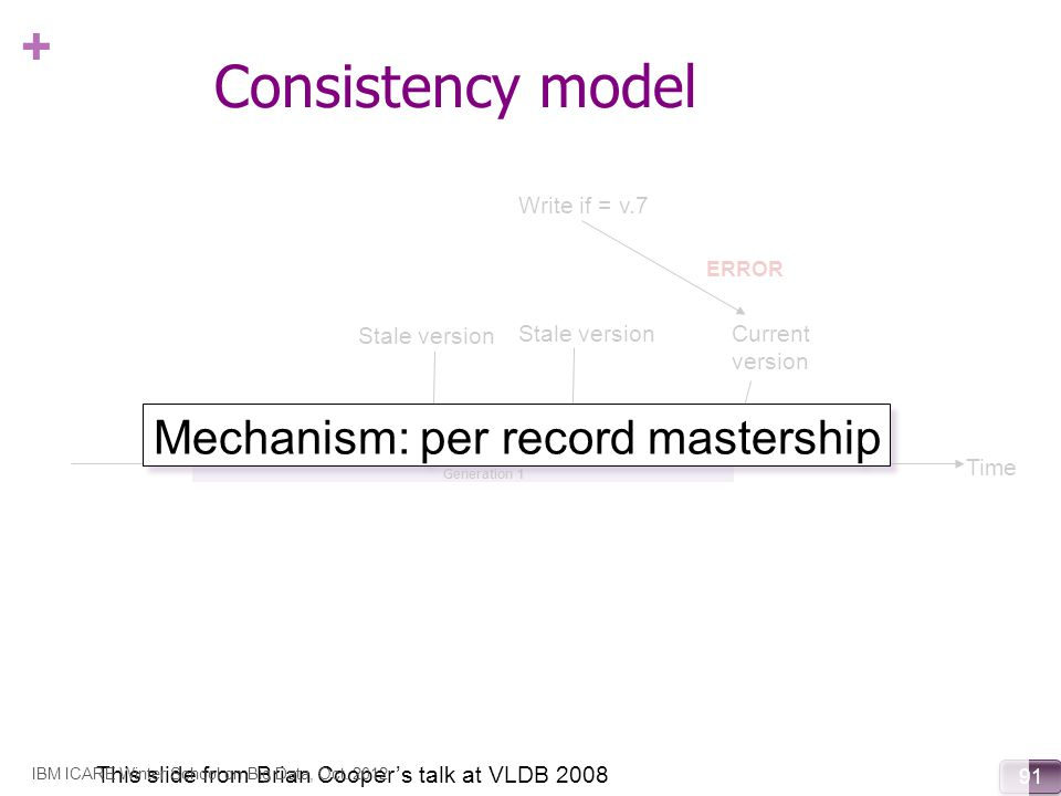 Consistency model Mechanism: per record mastership Write if = v.7