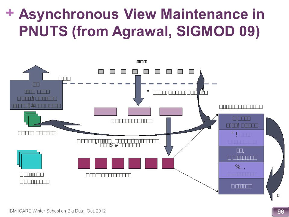 Asynchronous View Maintenance in PNUTS (from Agrawal, SIGMOD 09)