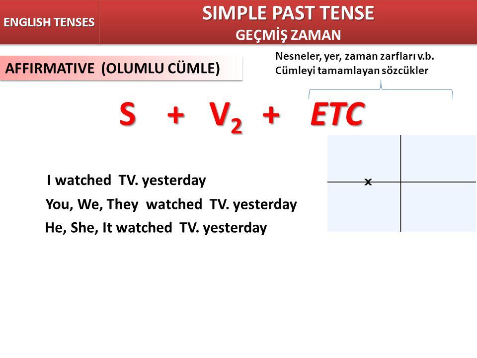 S + V2 + ETC SIMPLE PAST TENSE GEÇMİŞ ZAMAN AFFIRMATIVE (OLUMLU CÜMLE)