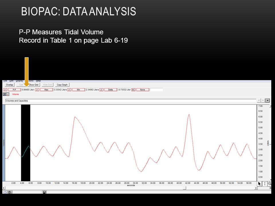 Biopac: Data Analysis P-P Measures Tidal Volume