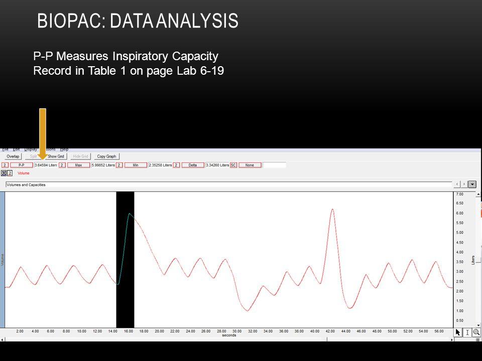Biopac: Data Analysis P-P Measures Inspiratory Capacity