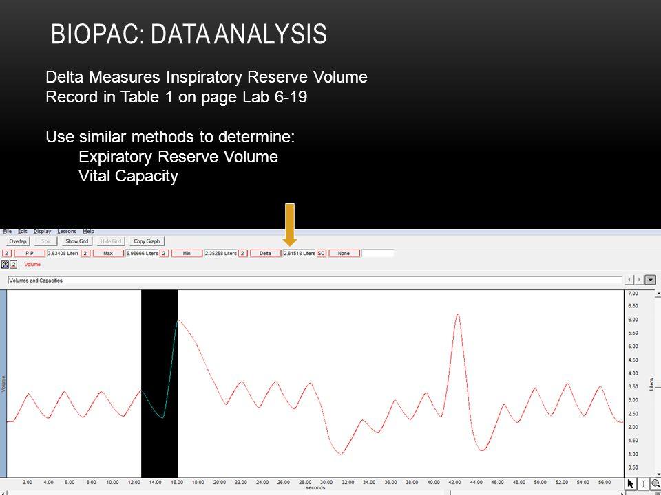 Biopac: Data Analysis Delta Measures Inspiratory Reserve Volume