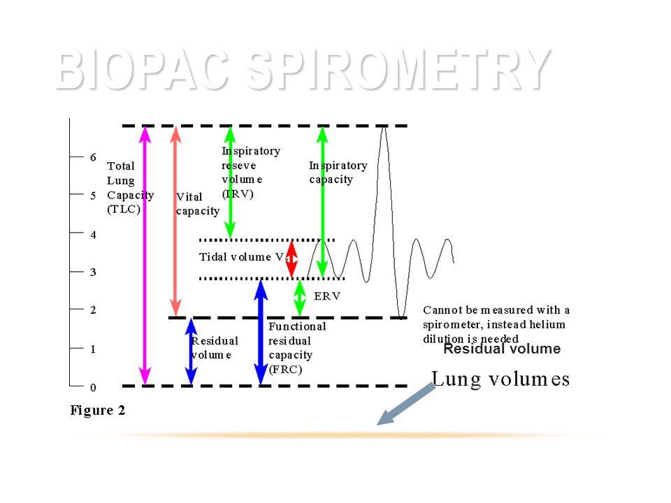 Biopac Spirometry Residual volume