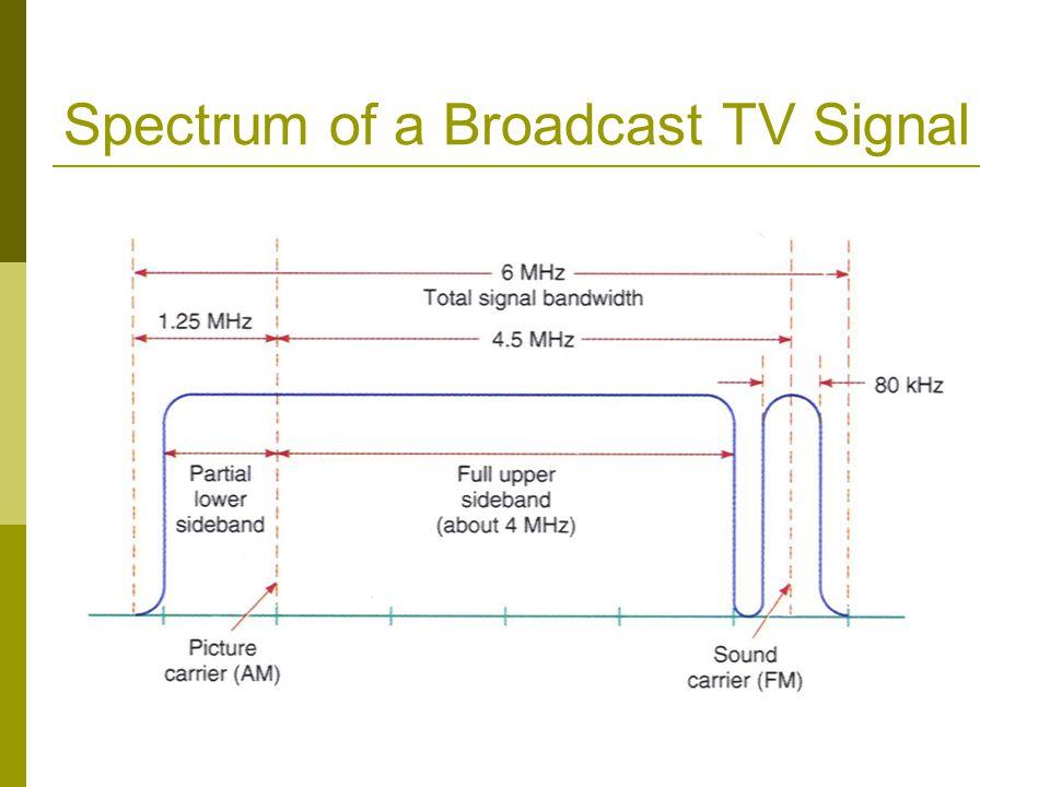 Spectrum of a Broadcast TV Signal