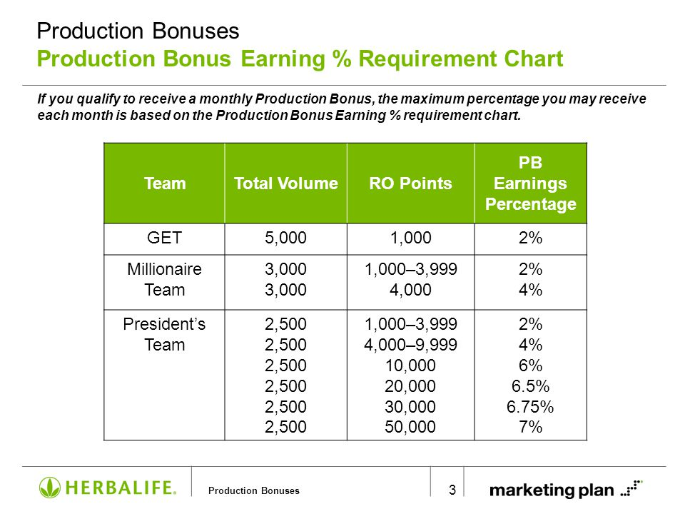Production Bonuses Production Bonus Earning % Requirement Chart