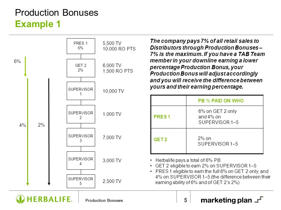 Production Bonuses Example 2