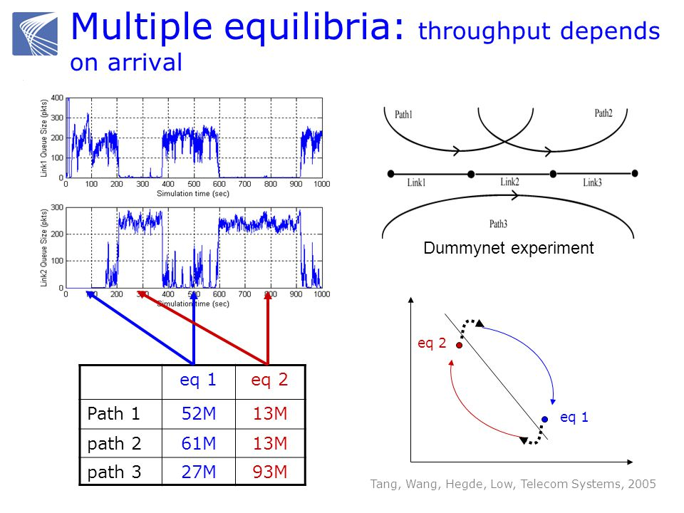Multiple equilibria: throughput depends on arrival