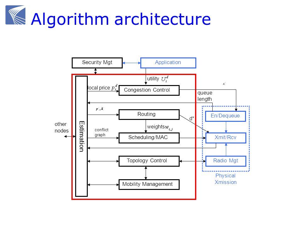 Algorithm architecture
