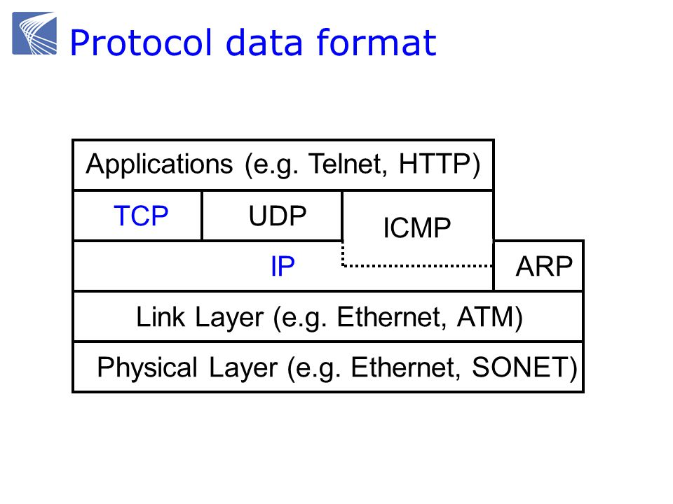 Protocol data format Applications (e.g. Telnet, HTTP) TCP UDP ICMP IP