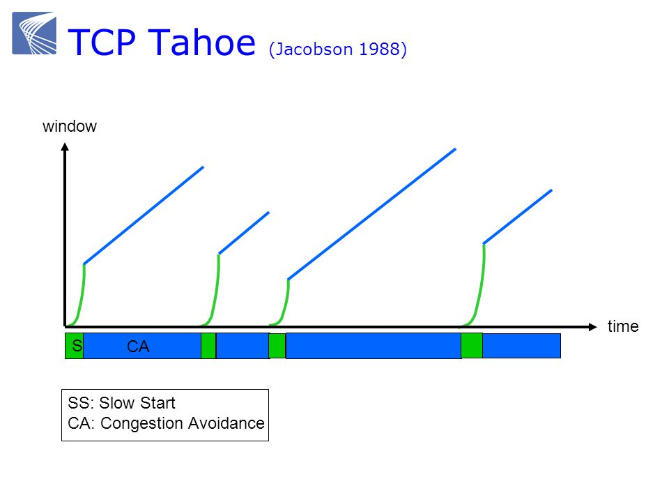 TCP Tahoe (Jacobson 1988) window time SS CA SS: Slow Start