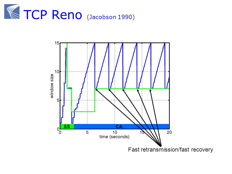 TCP Reno (Jacobson 1990) SS CA Fast retransmission/fast recovery