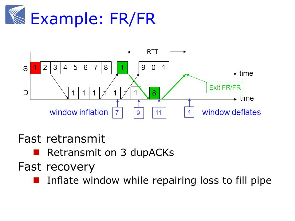 Example: FR/FR Fast retransmit Fast recovery Retransmit on 3 dupACKs